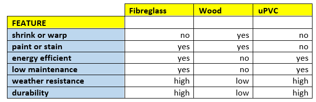 Glass Fibre French Doors Cost