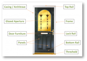 Glossary Of Terms For Doors